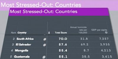Most stressed-out countries